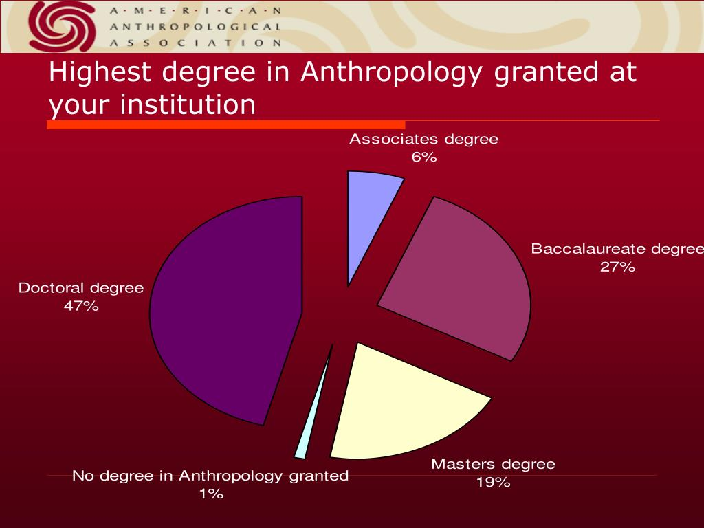 Highest degree in Anthropology granted at your institution