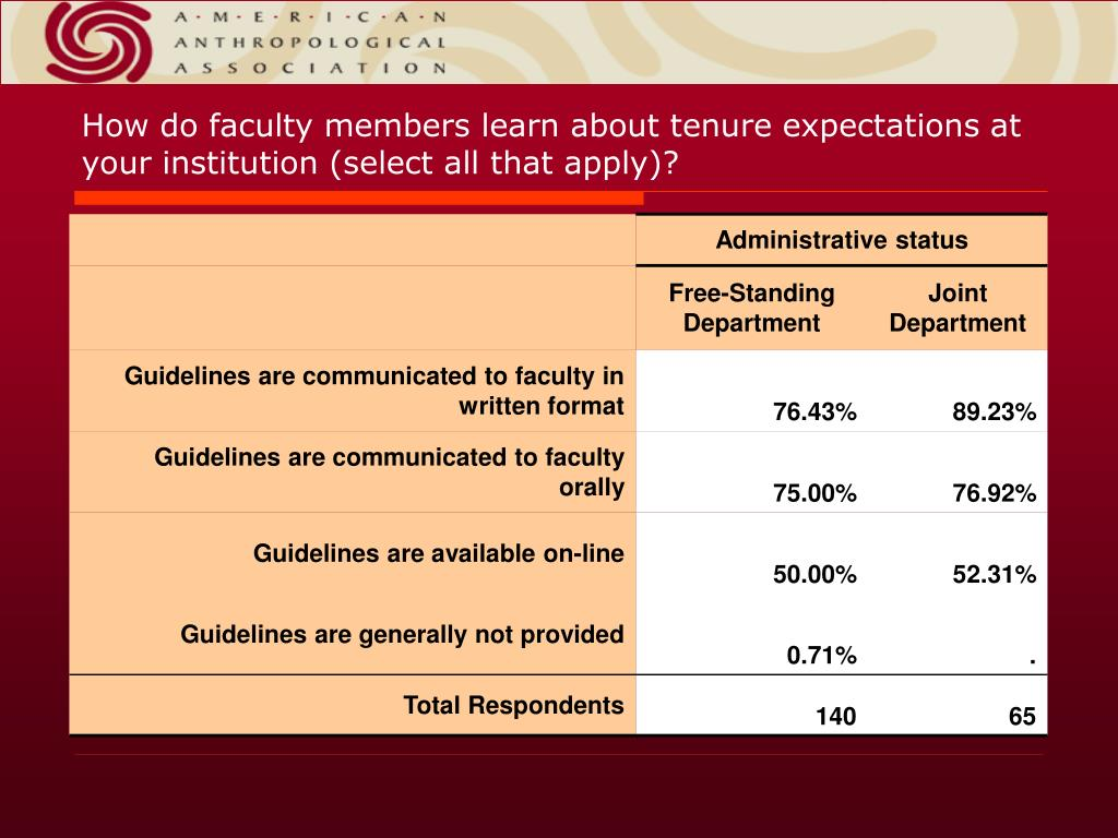How do faculty members learn about tenure expectations at your institution (select all that apply)?