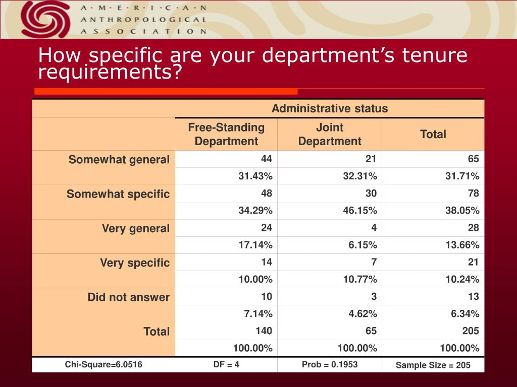 How specific are your department's tenure requirements?