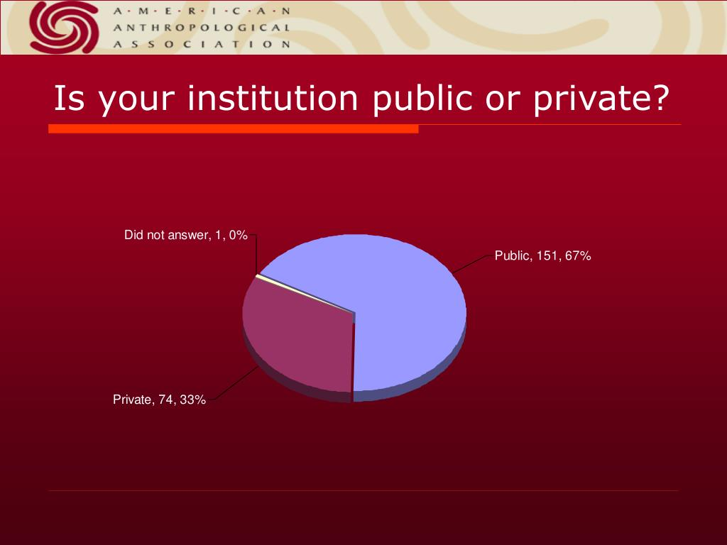 Is your institution public or private?