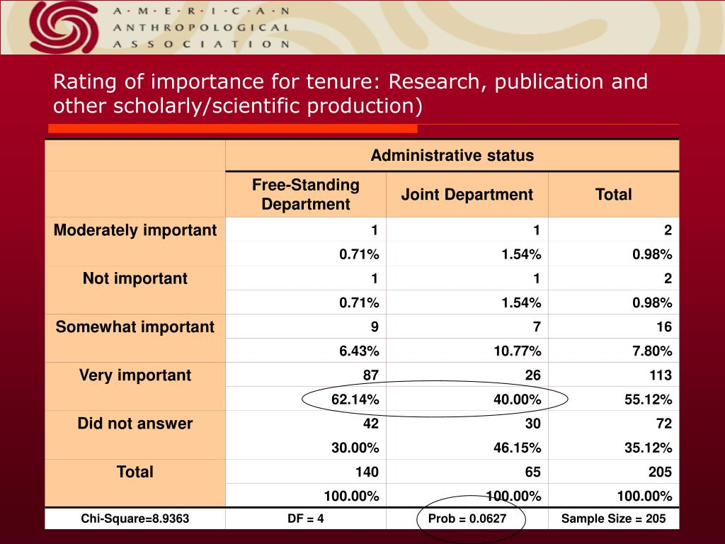 Rating of importance for tenure: Research, publication and other scholarly/scientific production)