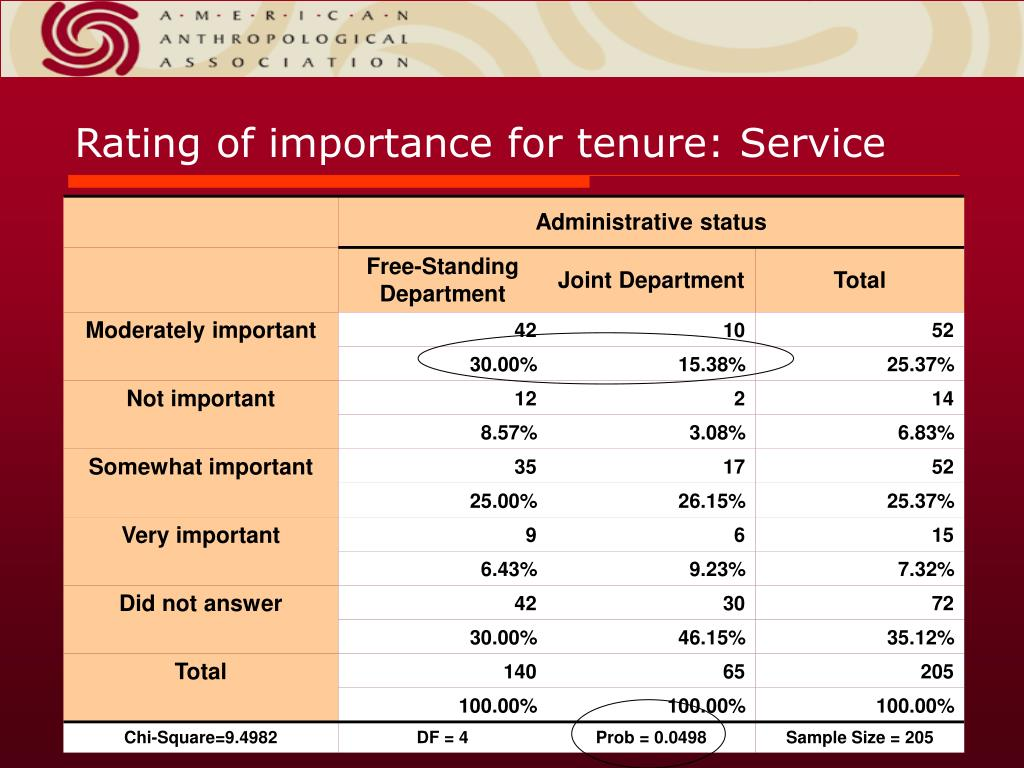 Rating of importance for tenure: Service