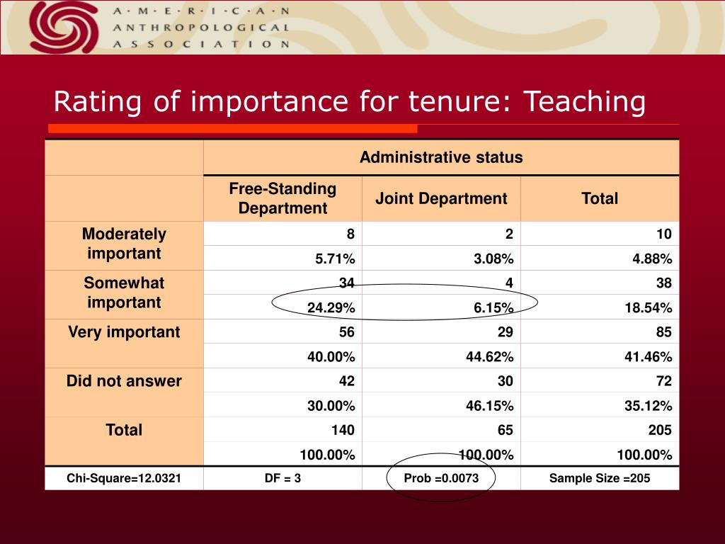 Rating of importance for tenure: Teaching