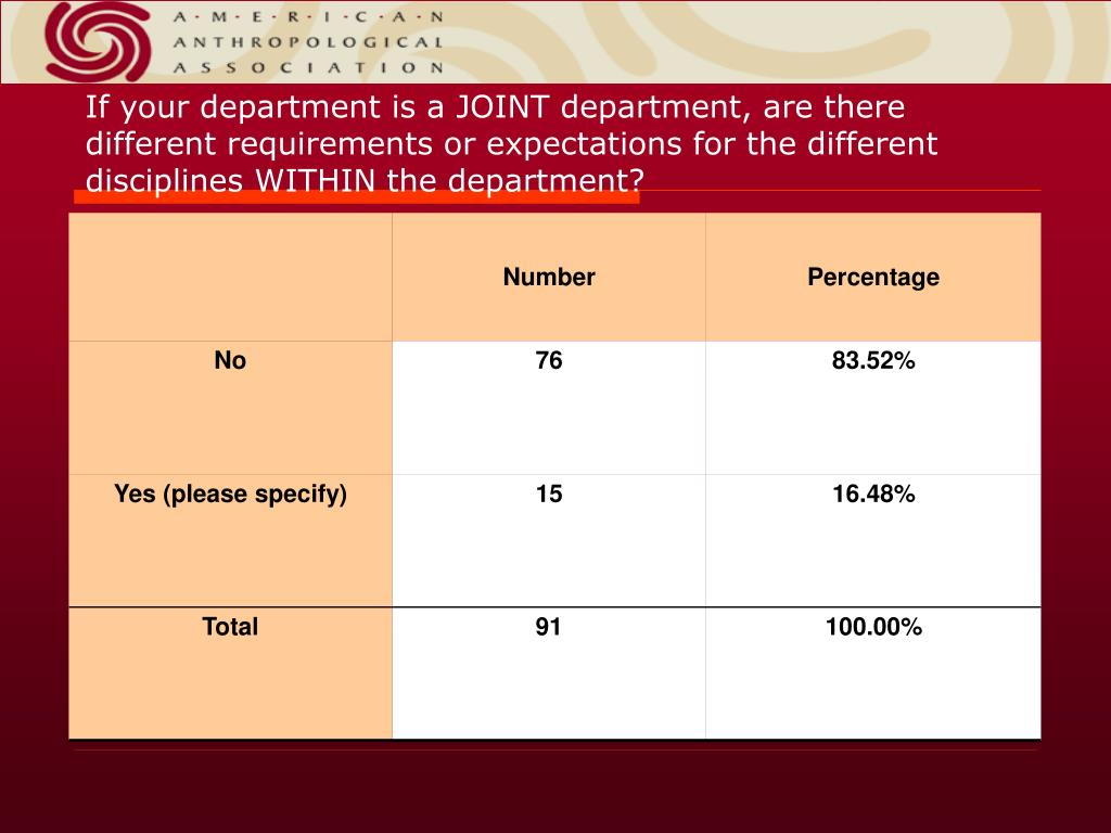 If your department is a JOINT department, are there different requirements or expectations for the different disciplinesWITHIN the department?