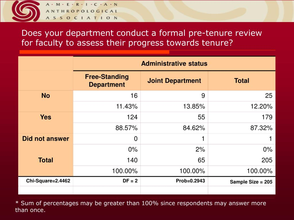 Does your department conduct a formal pre-tenure review for faculty to assess their progress towards tenure?