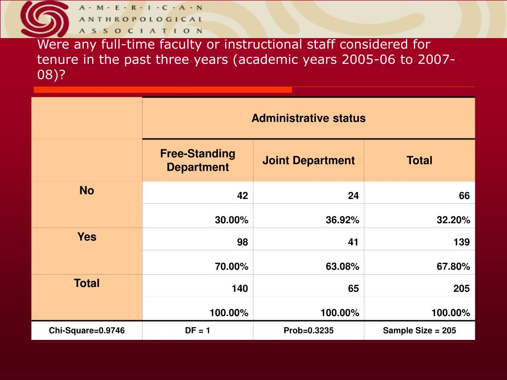 Were any full-time faculty or instructional staff considered for tenure in the past three years (academic years 2005-06 to 2007-08)?