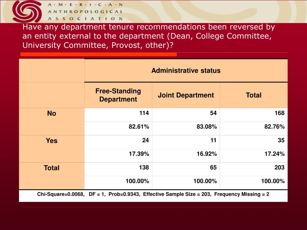 Have any department tenure recommendations been reversed by an entity external to the department (Dean, College Committee, University Committee, Provost, other)?