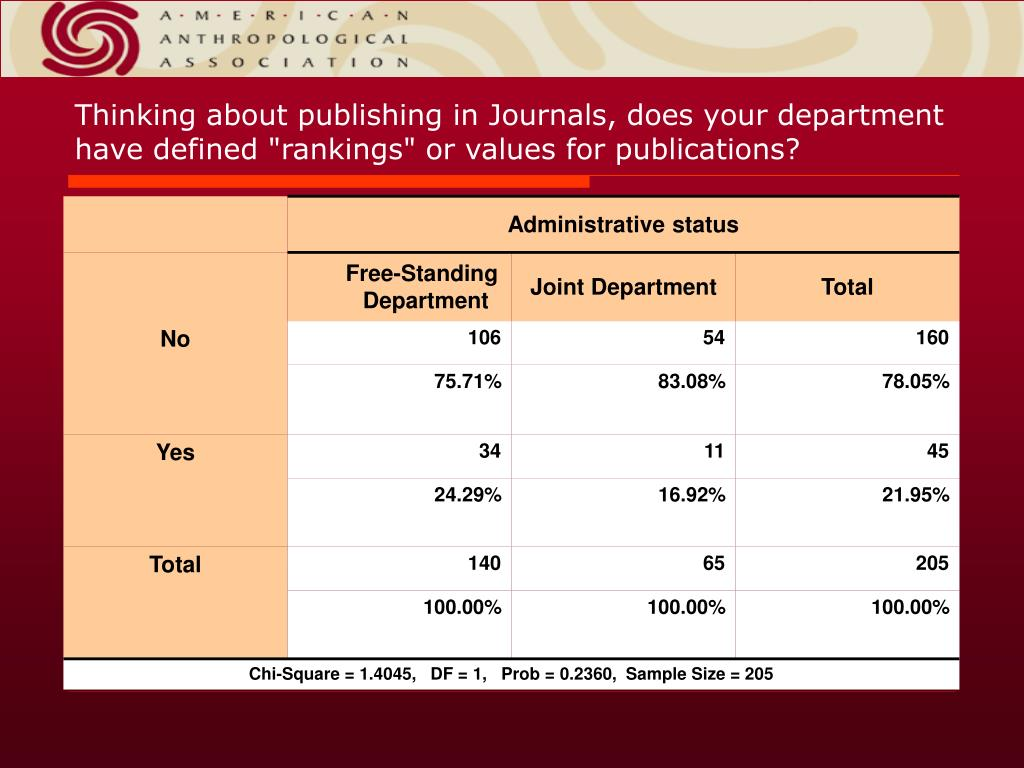"""Thinking about publishing in Journals, does your department have defined """"rankings"""" or values for publications?"""