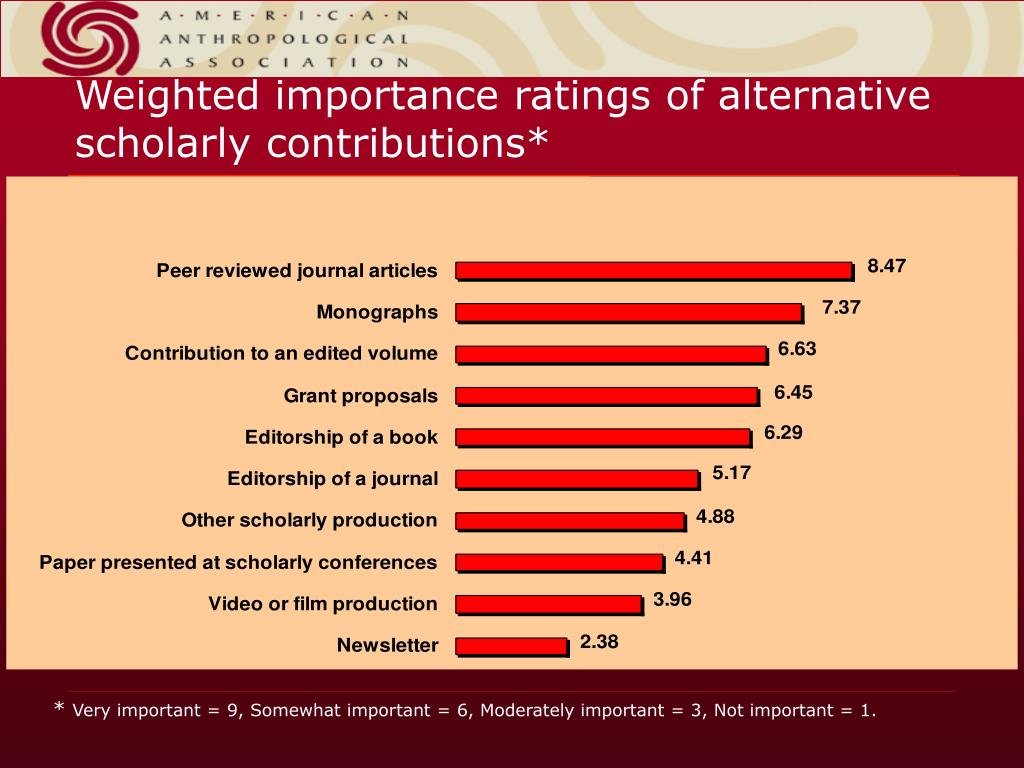 Weighted importance ratings of alternative scholarly contributions*