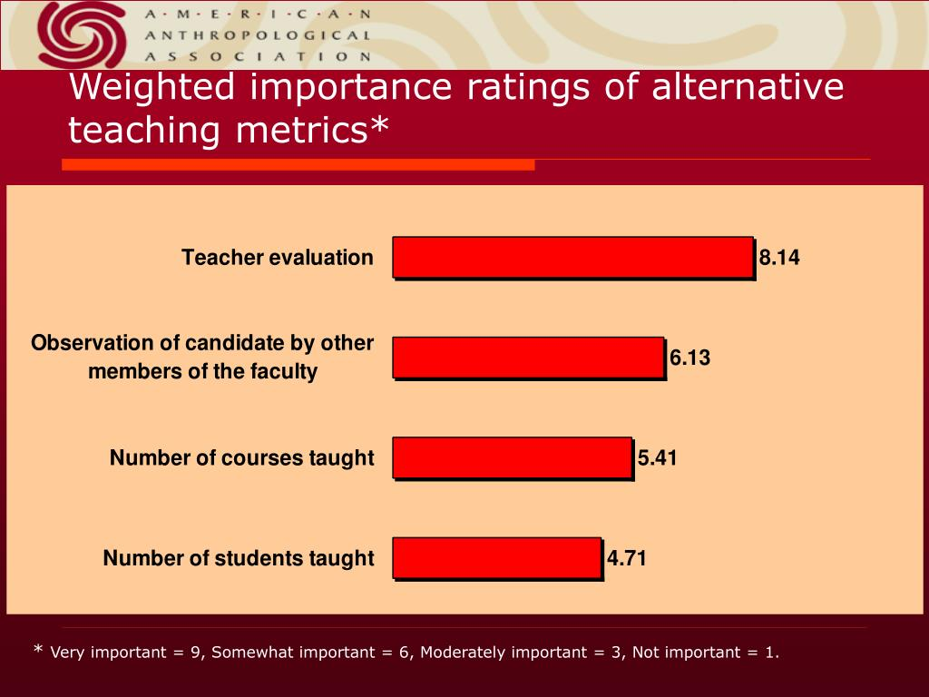 Weighted importance ratings of alternative teaching metrics*