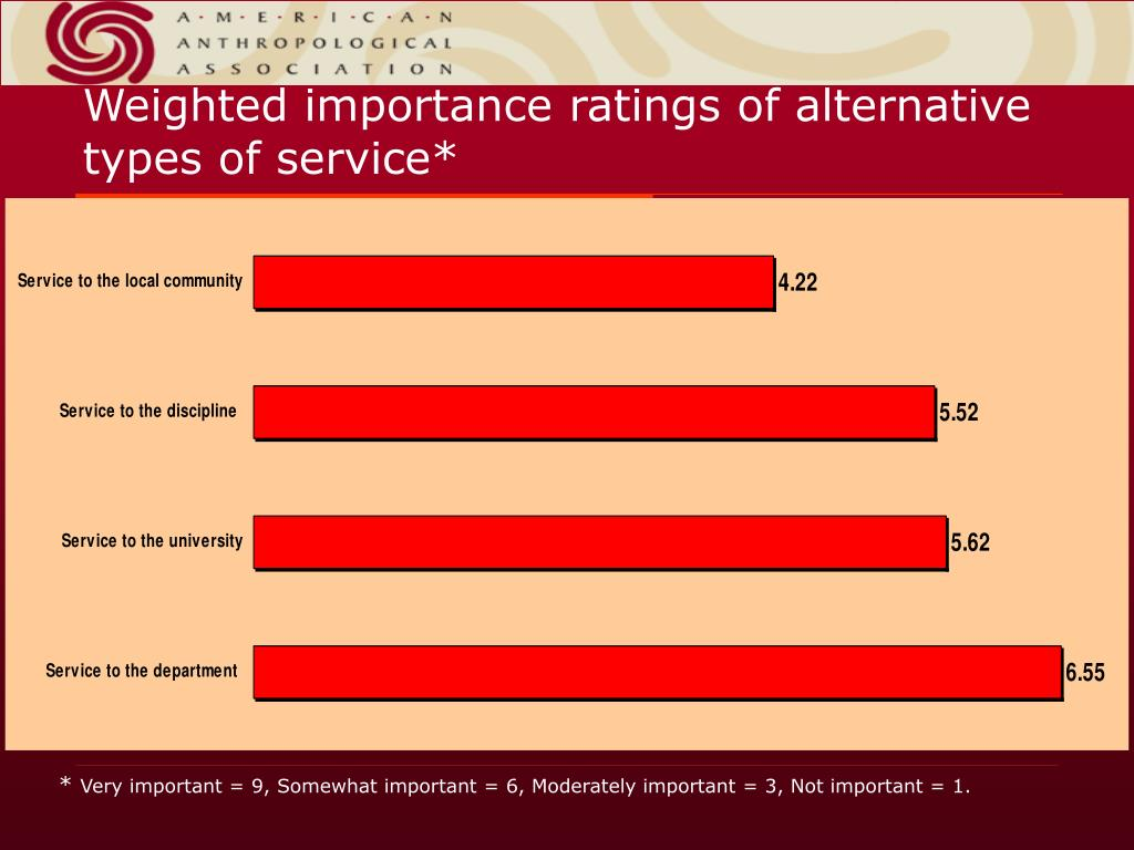 Weighted importance ratings of alternative types of service*