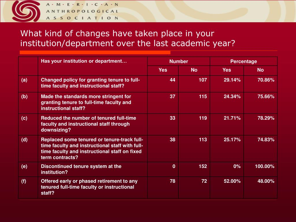 What kind of changes have taken place in your institution/department over the last academic year?