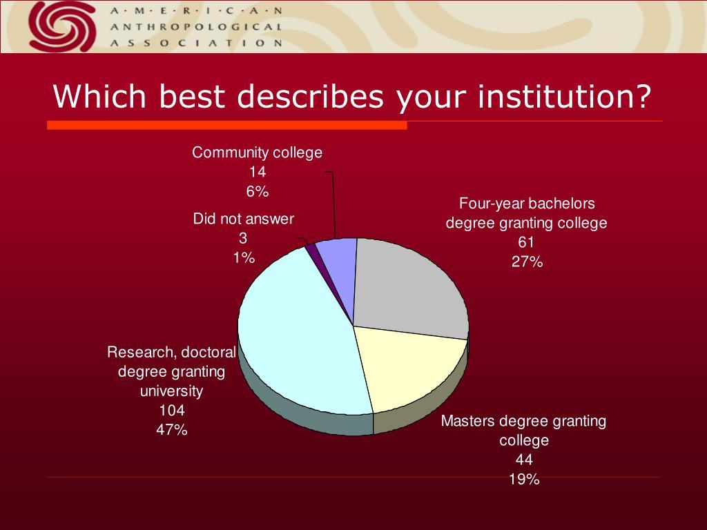 Which best describes your institution?