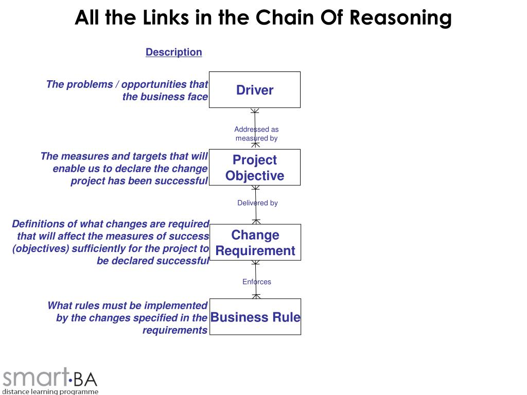 All the Links in the Chain Of Reasoning