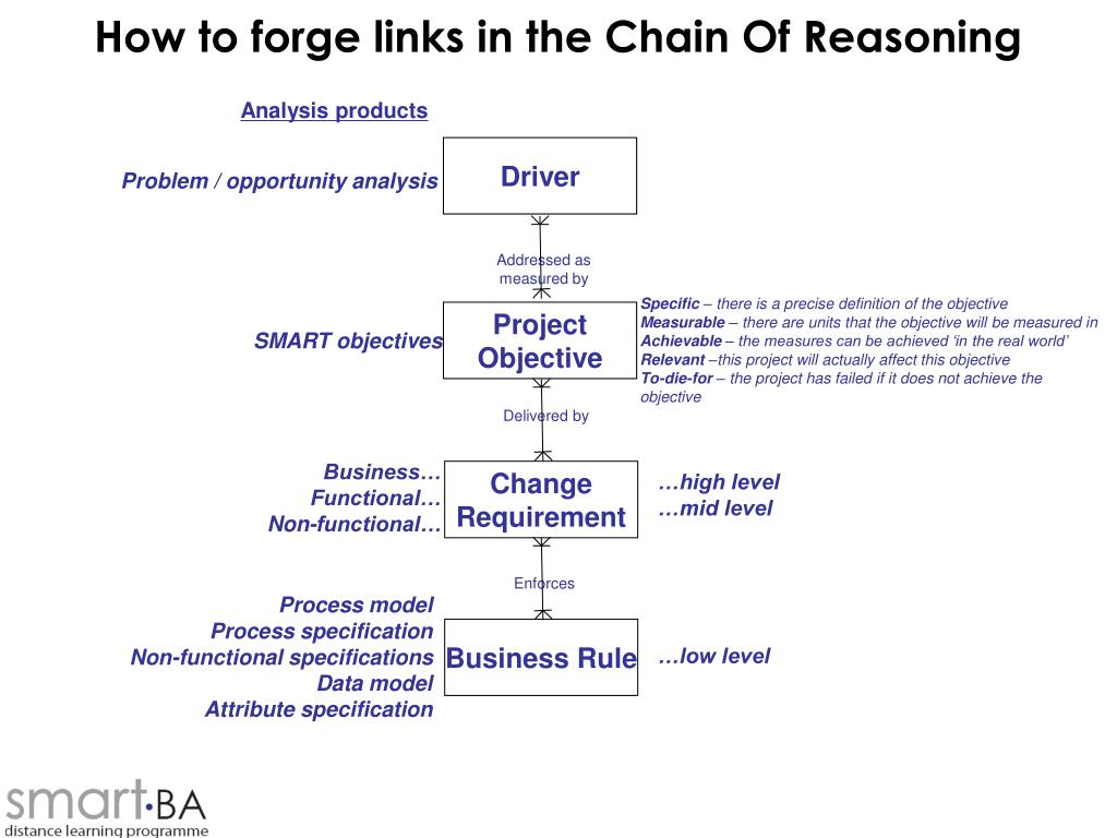 How to forge links in the Chain Of Reasoning