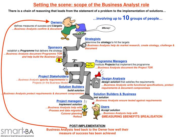 Setting the scene: scope of the Business Analyst role