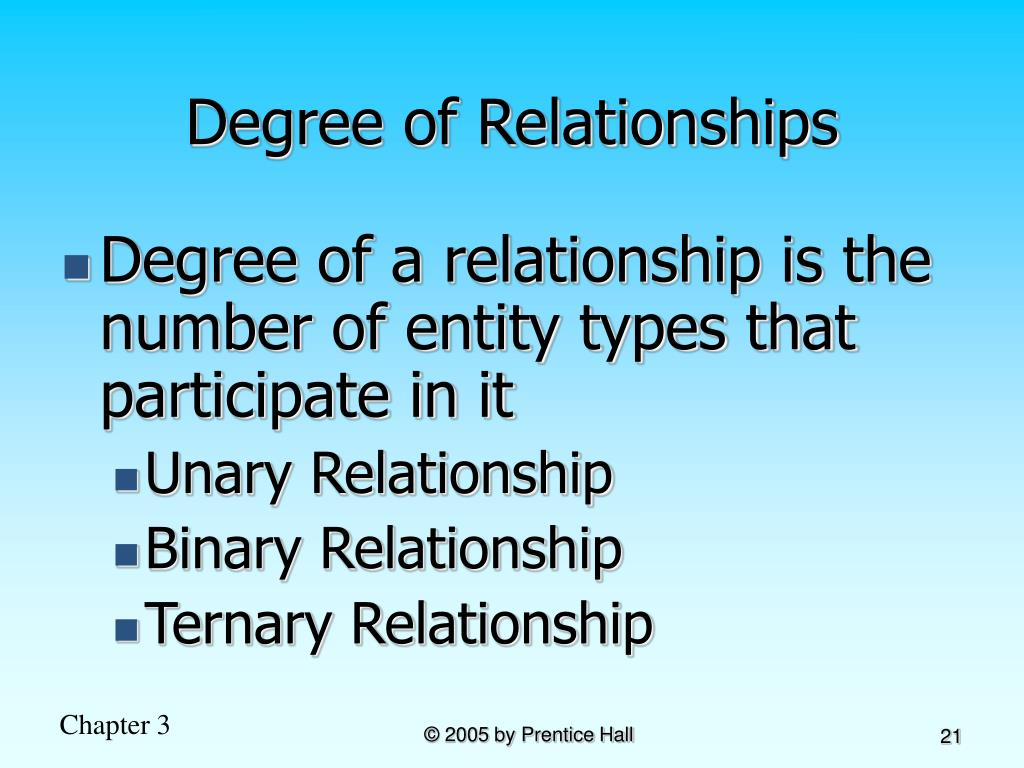 Degree of Relationships