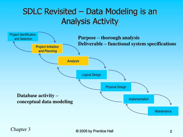 Sdlc revisited data modeling is an analysis activity