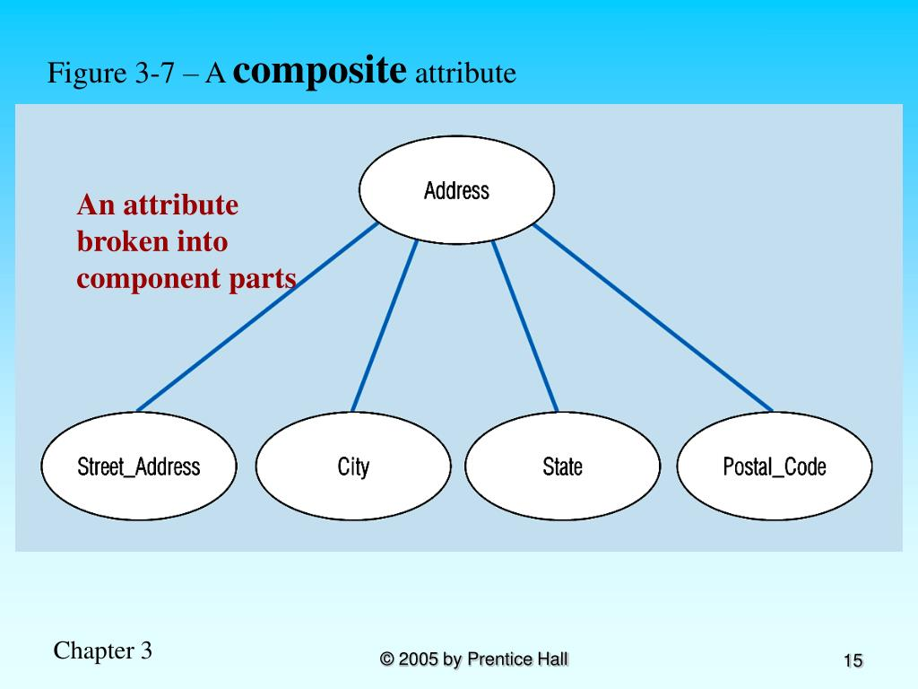 Figure 3-7 – A