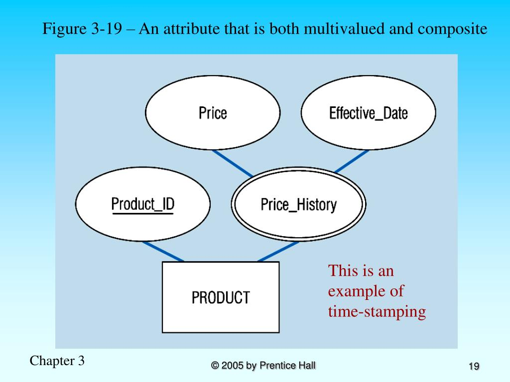 Figure 3-19 – An attribute that is both multivalued and composite