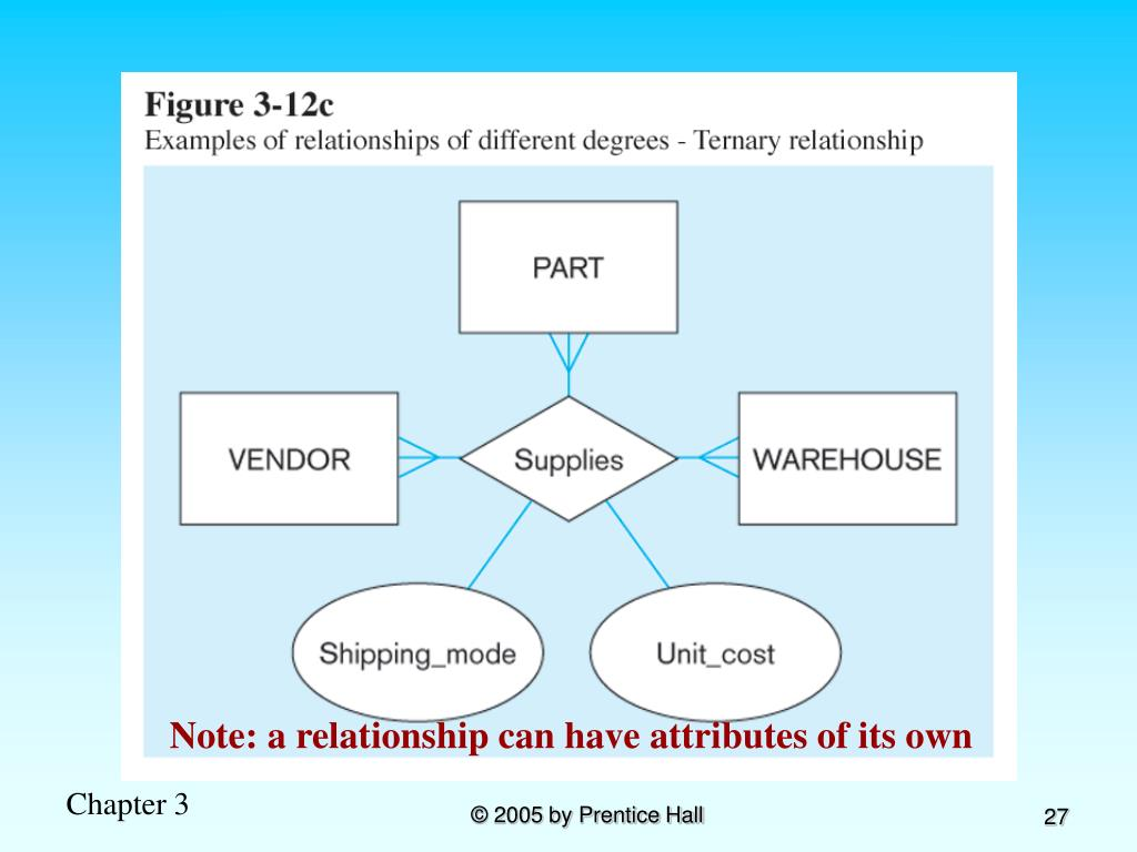 Note: a relationship can have attributes of its own