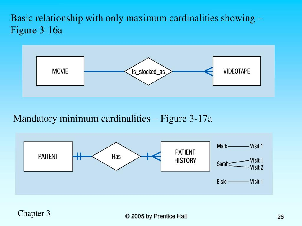 Basic relationship with only maximum cardinalities showing –