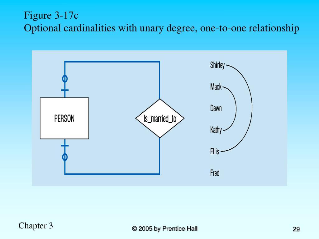 Figure 3-17c