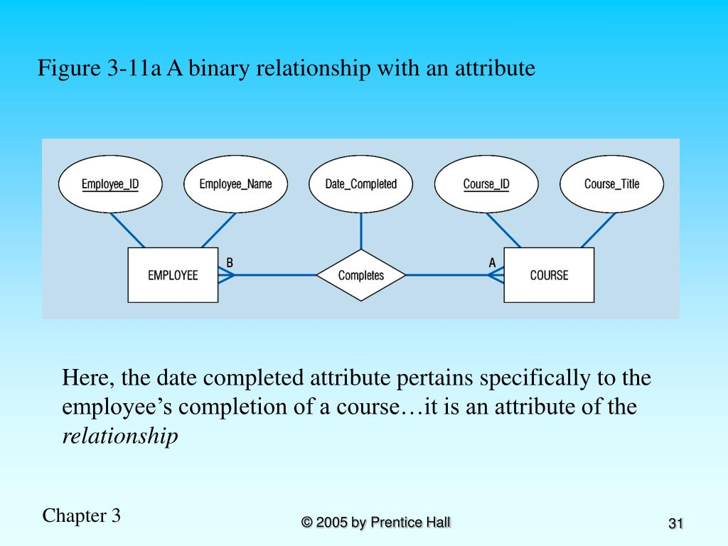 Figure 3-11a A binary relationship with an attribute