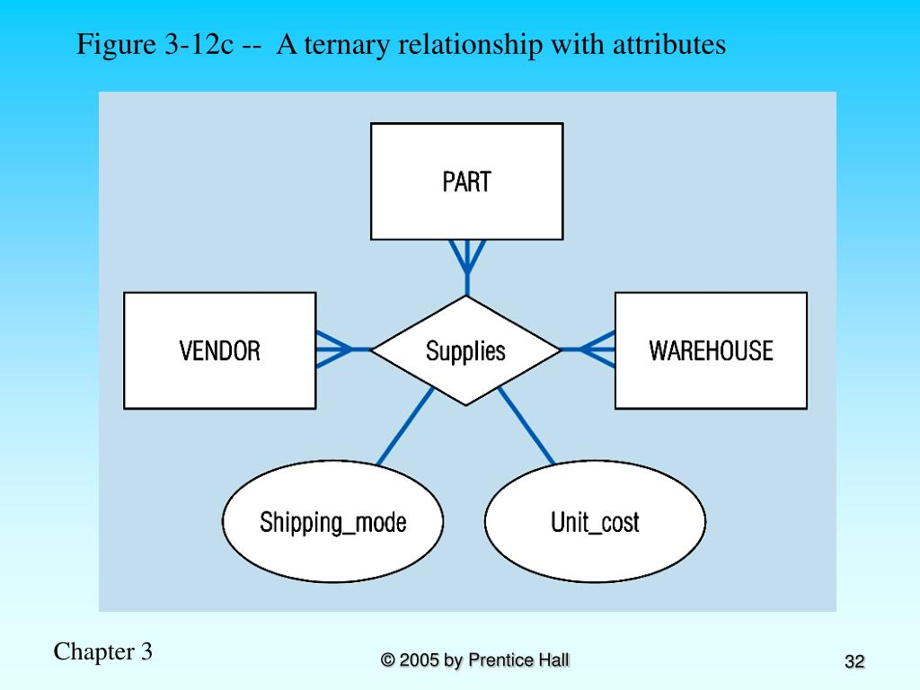 Figure 3-12c --  A ternary relationship with attributes