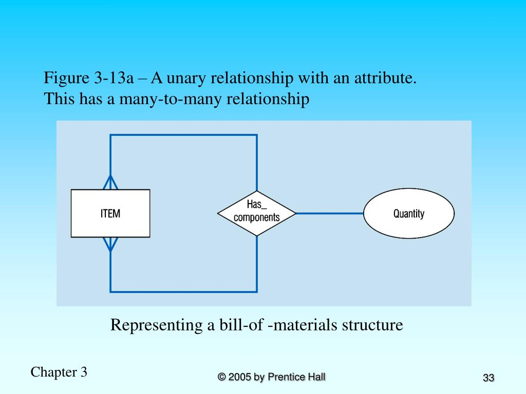 Figure 3-13a – A unary relationship with an attribute. This has a many-to-many relationship