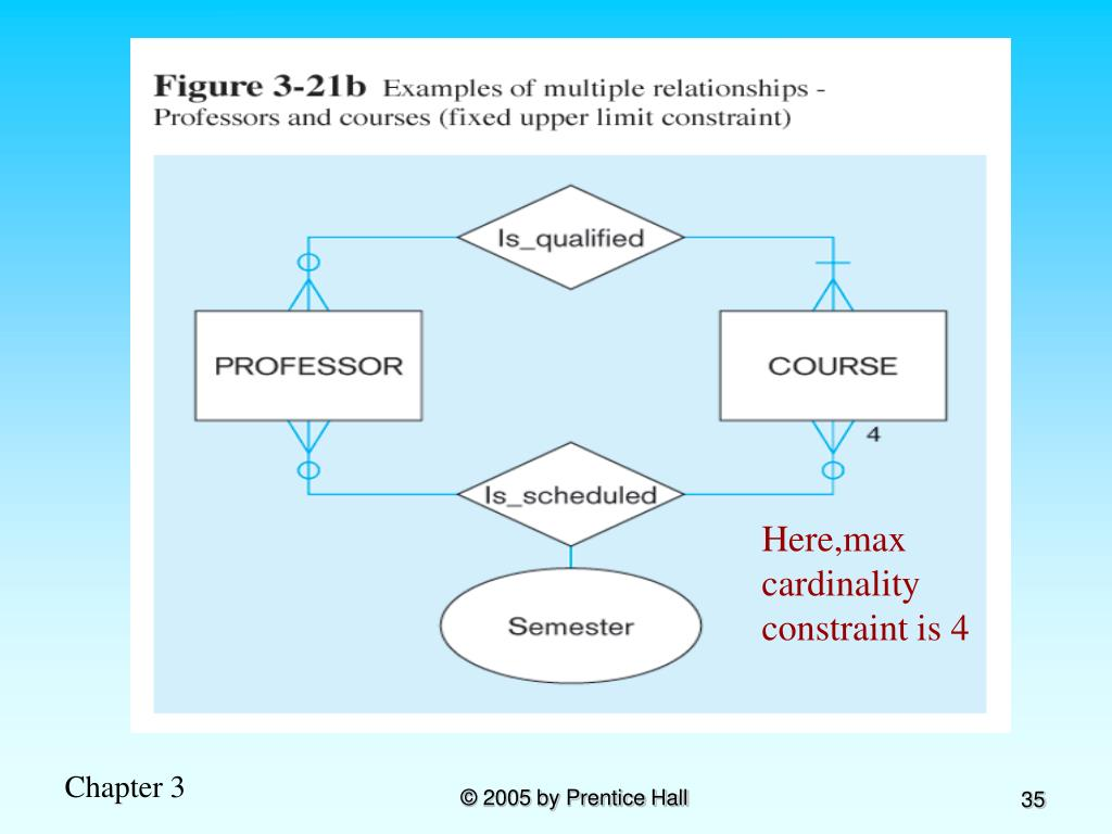 Here,max cardinality constraint is 4