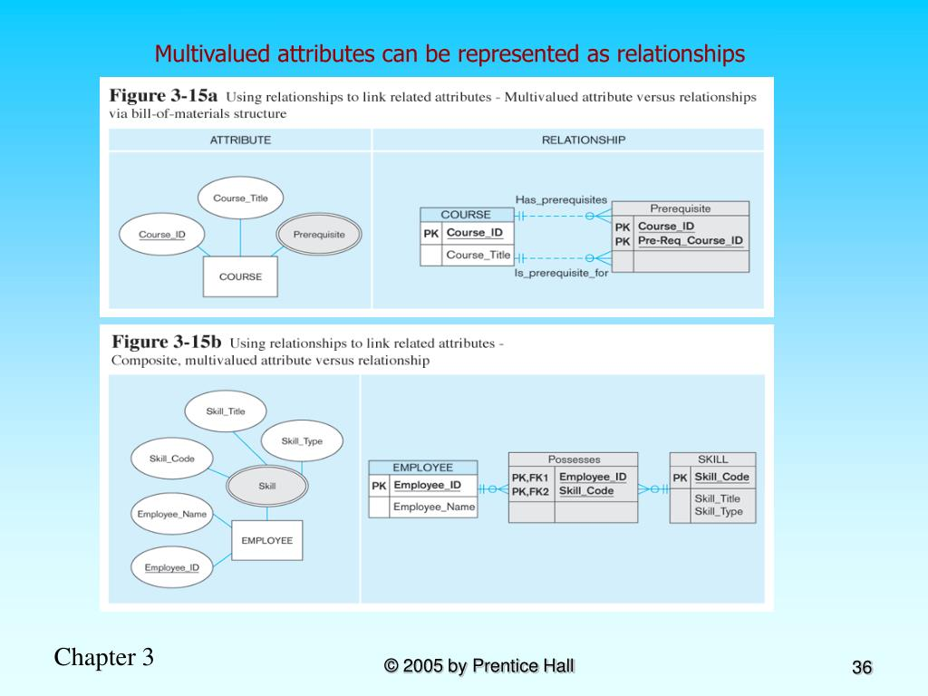 Multivalued attributes can be represented as relationships
