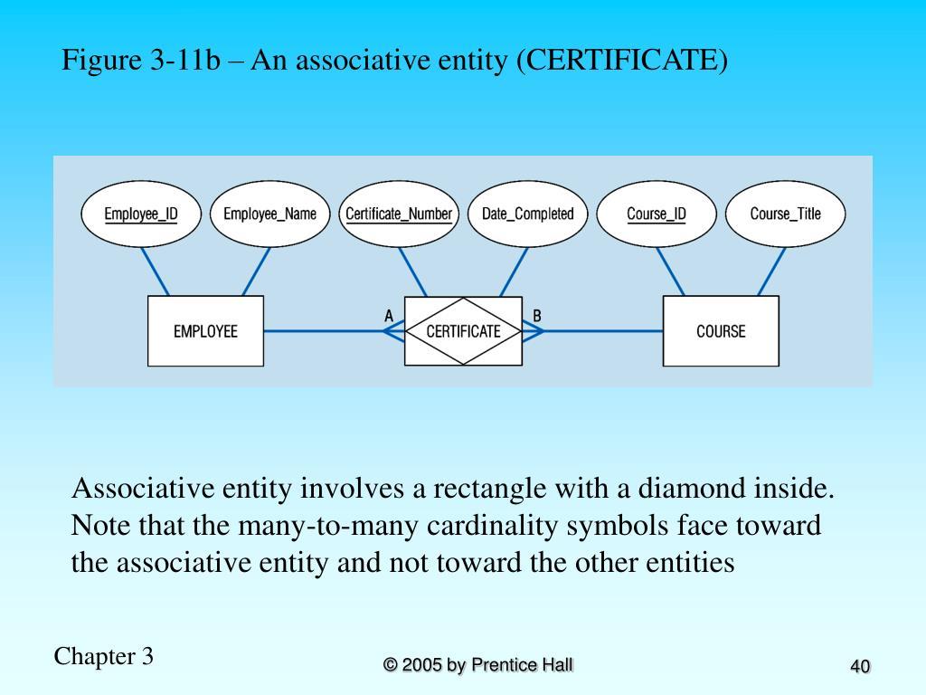 Figure 3-11b – An associative entity (CERTIFICATE)