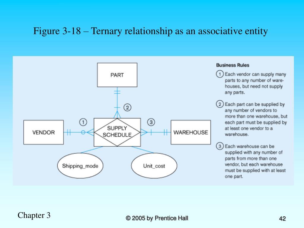 Figure 3-18 – Ternary relationship as an associative entity