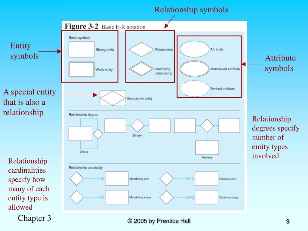 Relationship symbols