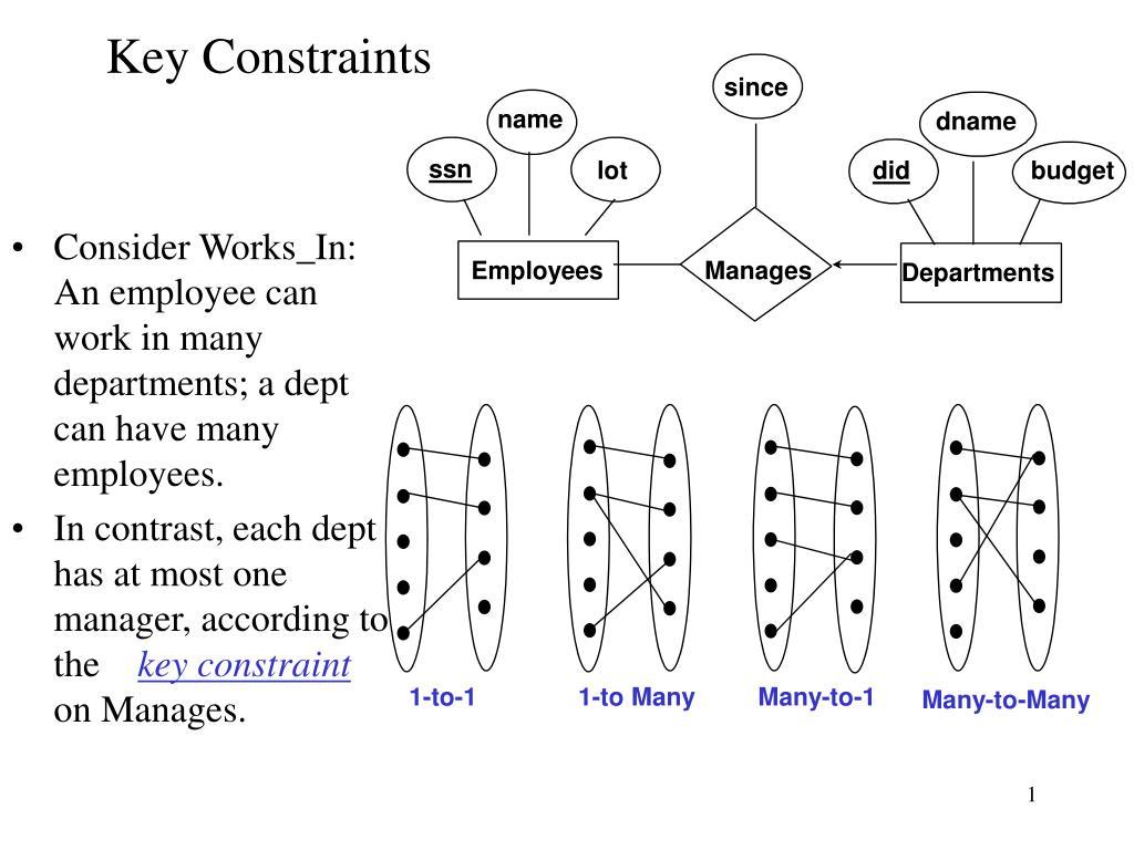 key constraints l.