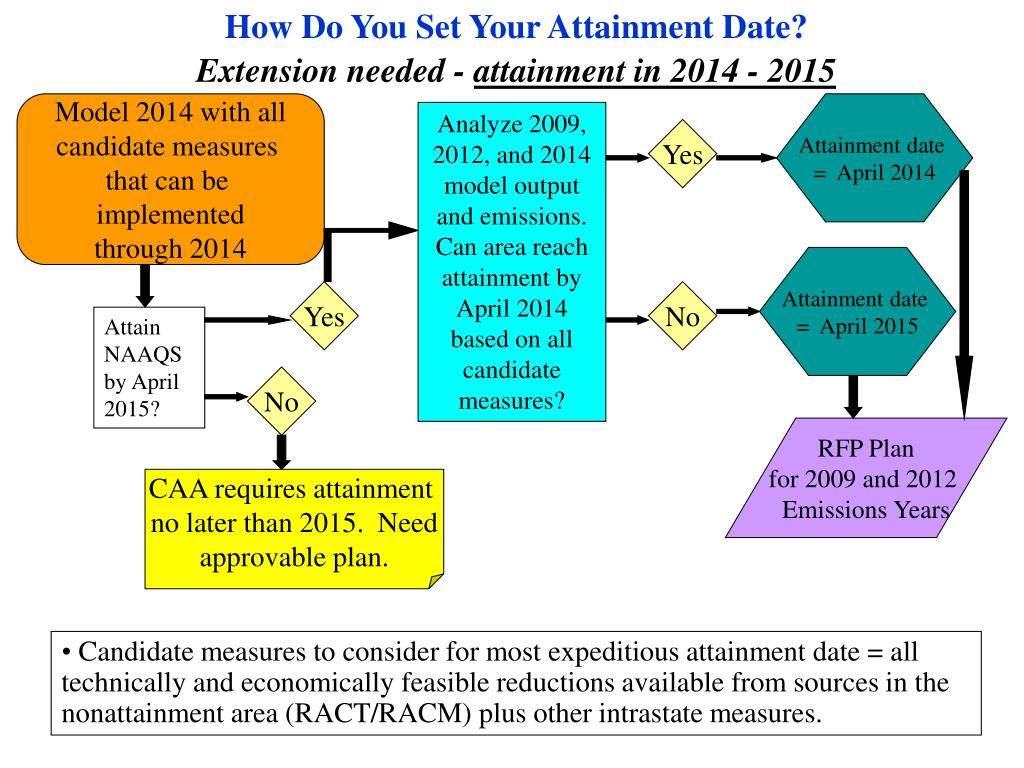How Do You Set Your Attainment Date?