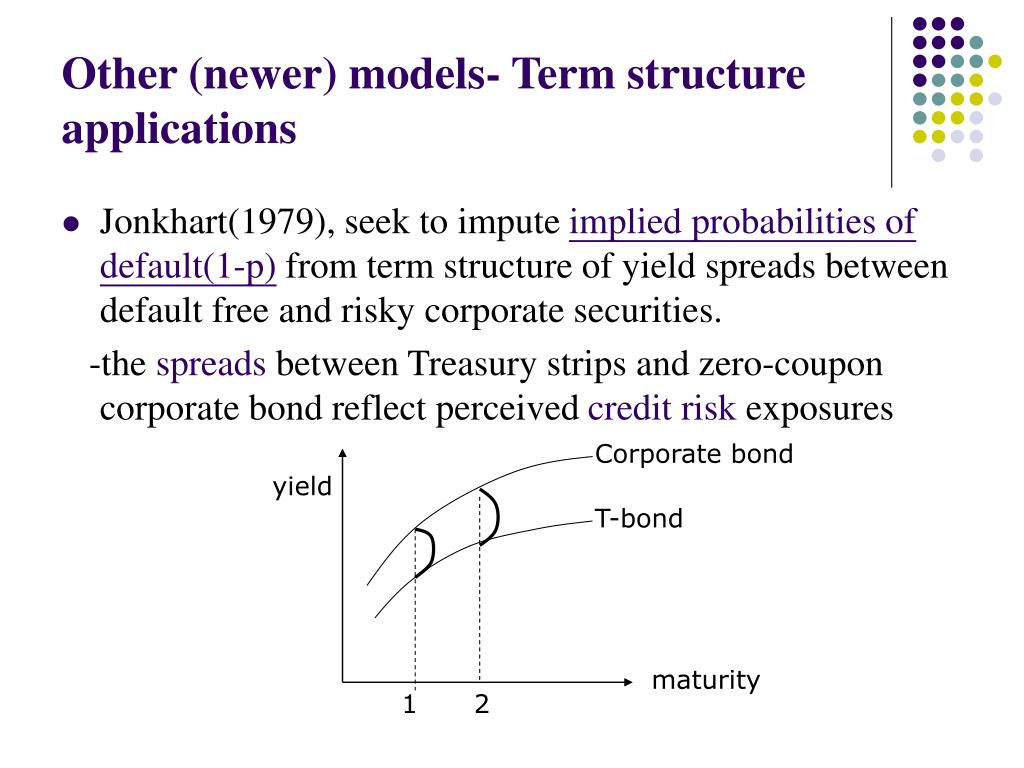 Other (newer) models- Term structure applications