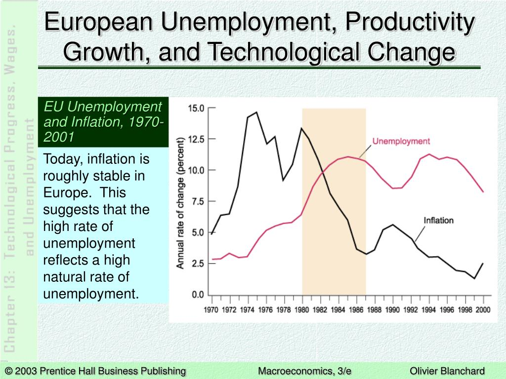 European Unemployment, Productivity Growth, and Technological Change