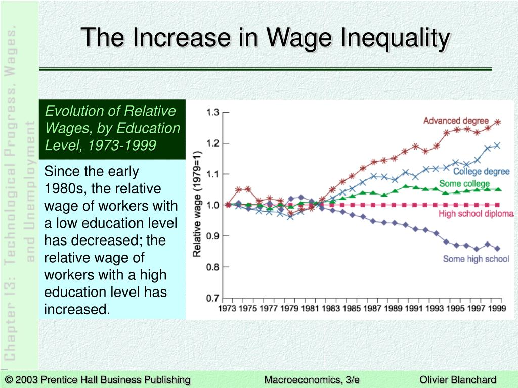 The Increase in Wage Inequality