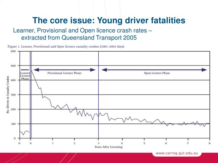 The core issue young driver fatalities