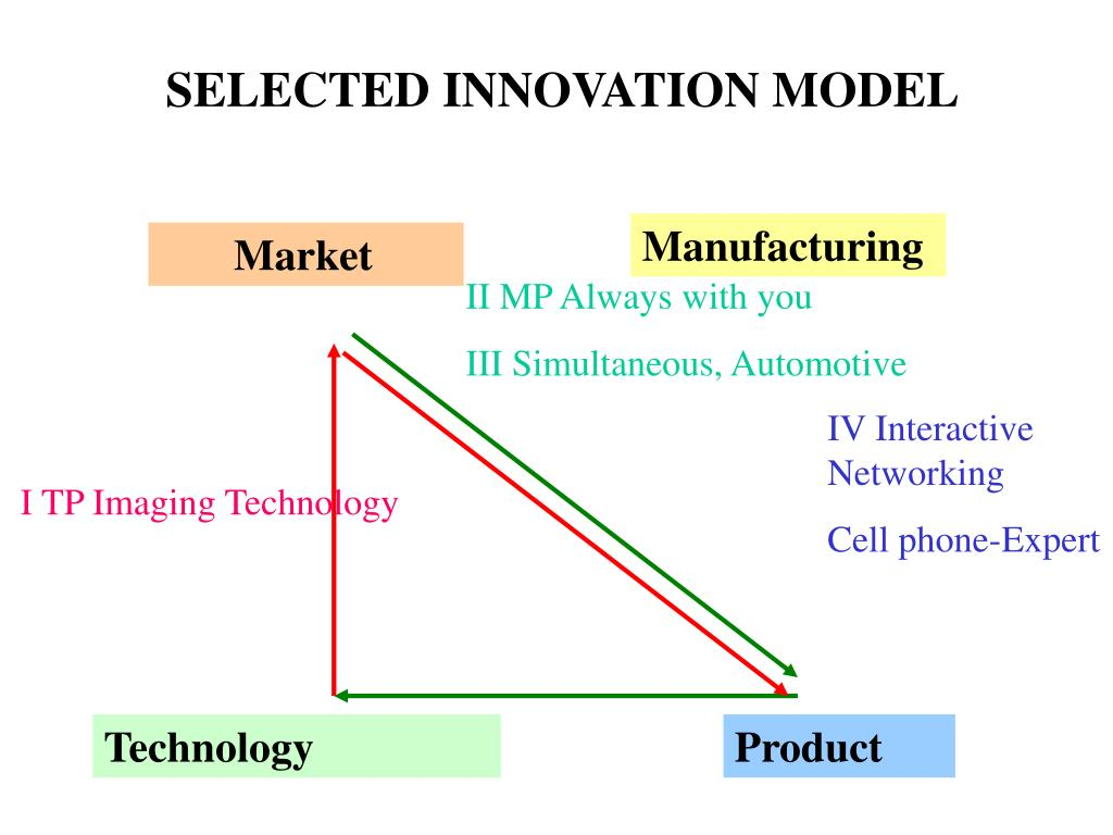 SELECTED INNOVATION MODEL