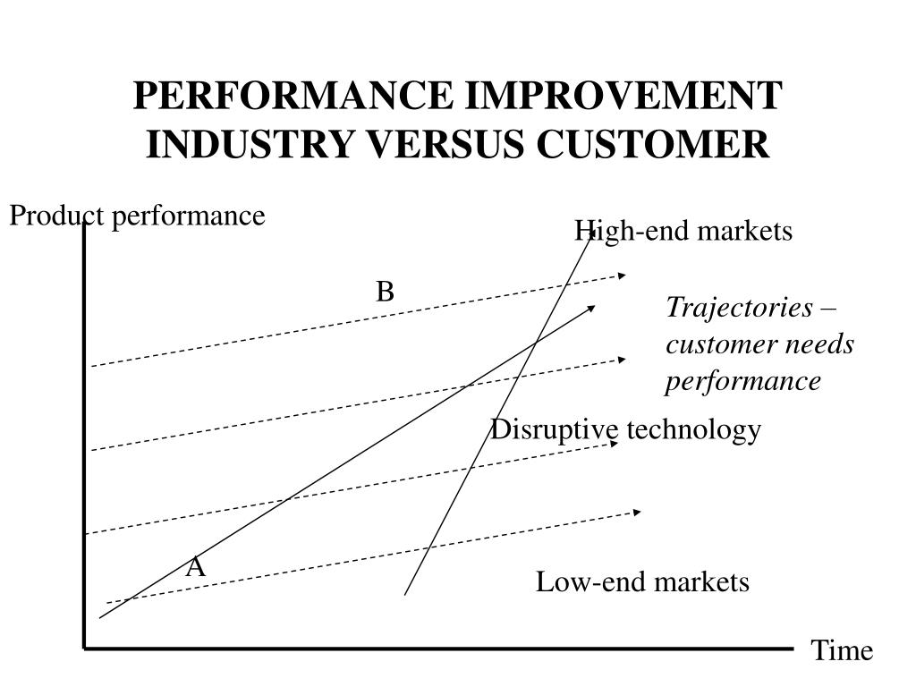 PERFORMANCE IMPROVEMENT INDUSTRY VERSUS CUSTOMER