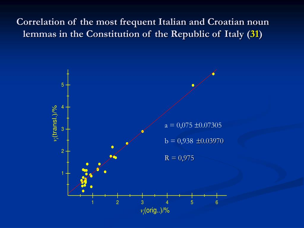 Correlation of the most frequent Italian and Croatian noun lemmas in the Constitution of the Republic of Italy