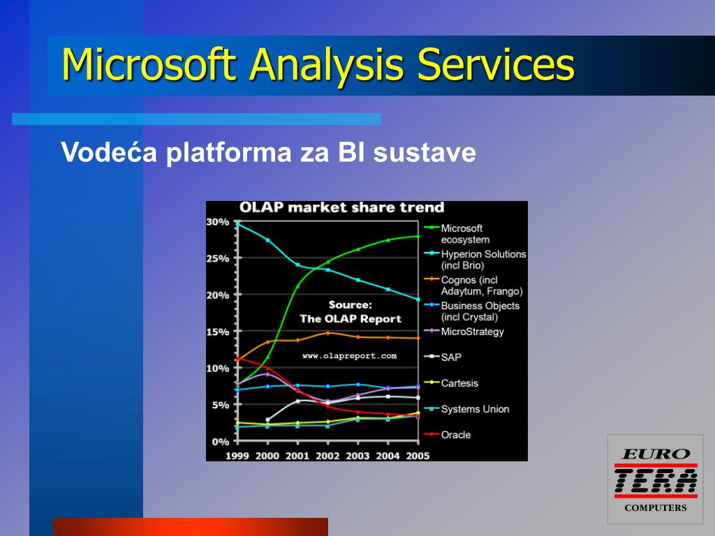 Microsoft Analysis Services