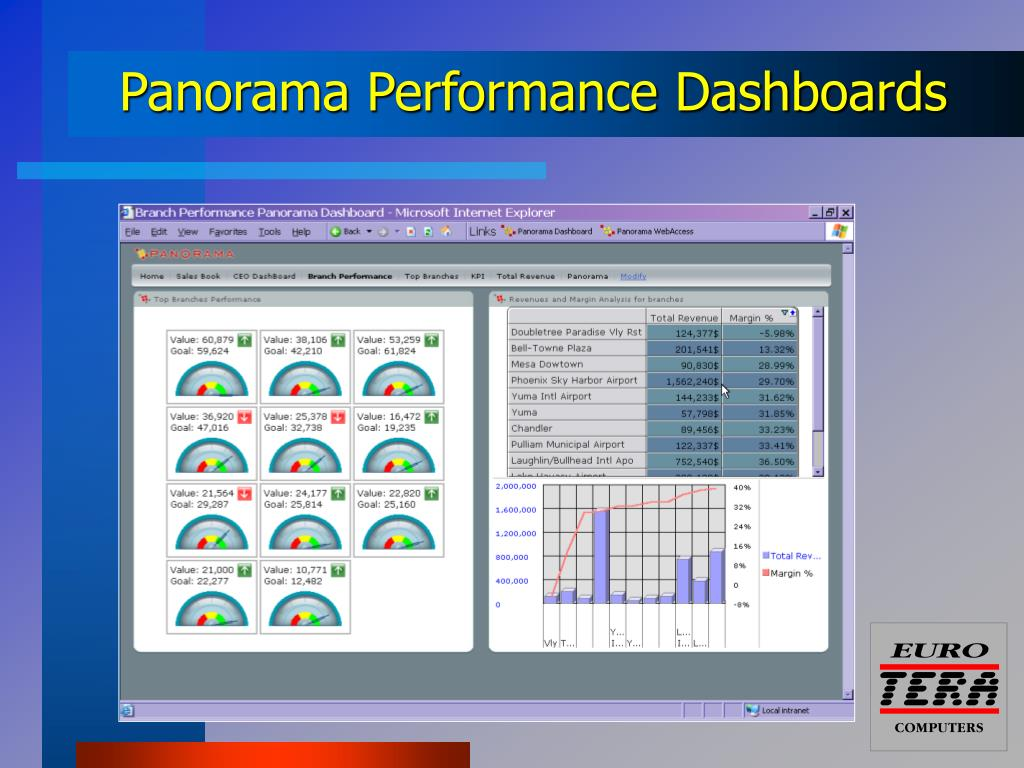 Panorama Performance Dashboards