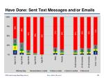 have done sent text messages and or emails104