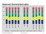 observed running red lights41