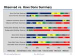 observed vs have done summary83