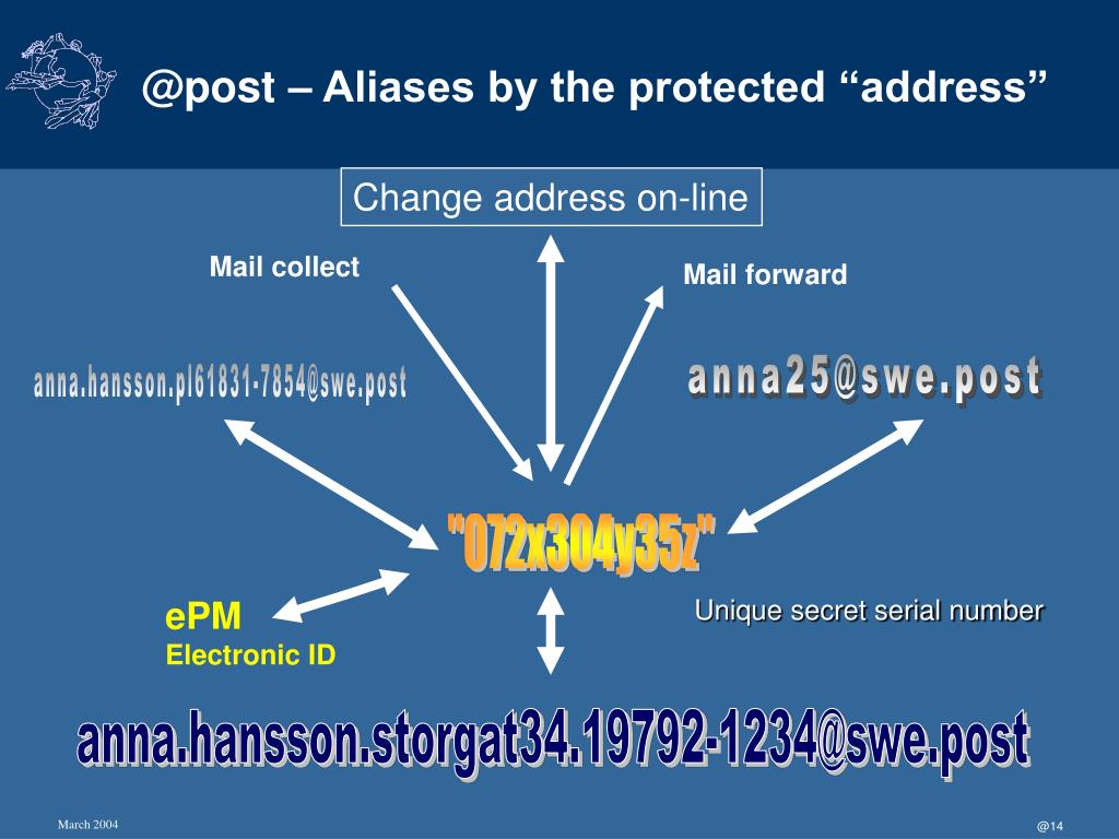 """@post – Aliases by the protected """"address"""""""